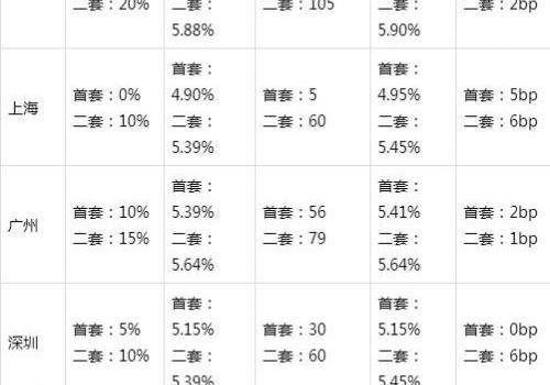 上海最新房贷利率是多少涨了还是跌了?国内一二线城市楼市详细情况