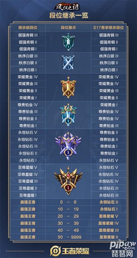王者荣耀s17段位继承图官方版 s17赛季段位继承规则表