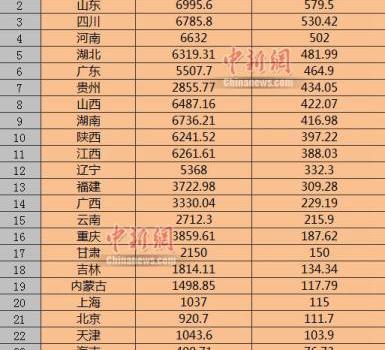 25省份国庆假期旅游收入曝光谁最高?25省份国庆假期旅游收入榜单