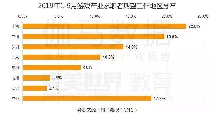 中国游戏产业职位状况及薪资调查:北京平均月薪最高