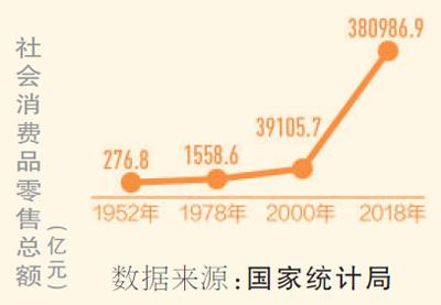 前8月網上零售保持快速增長(禮贊70年)