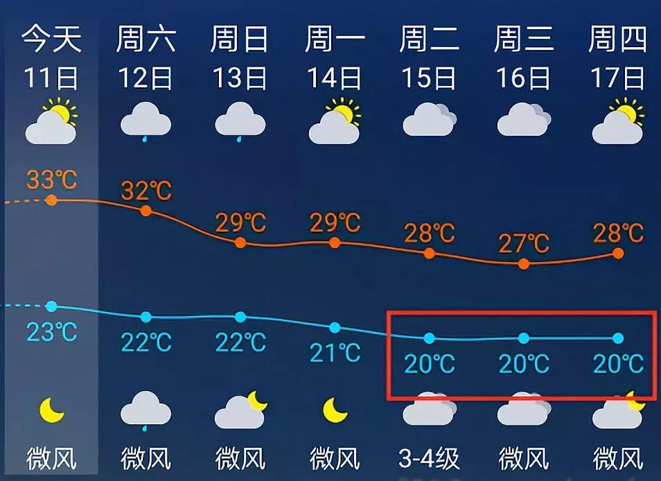冷空气杀到!福州气温大跳水!最低气温或跌破……