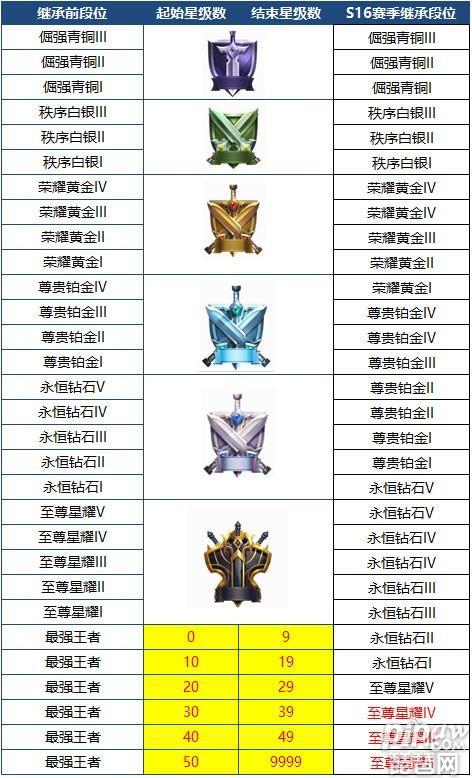 王者荣耀s16赛季什么时候结束?s17赛季开始时间英雄段位继承规则装备调整(11)