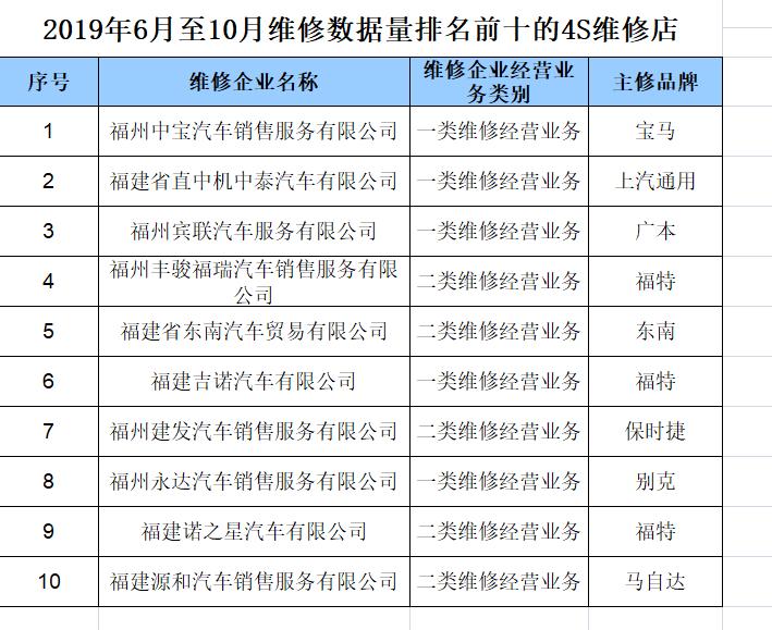 福州首次发布汽车维修企业数据量前十榜单