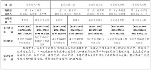 十届省委第七轮第一批巡视展开 12个巡视组进驻地方、单位巡视