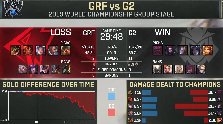 G2赢GRF拿下首胜 前中期蜘蛛教学打开局面
