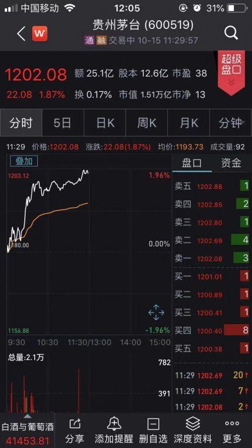 茅台股价破1200元怎么回事?贵州茅台股价多少市值多少?