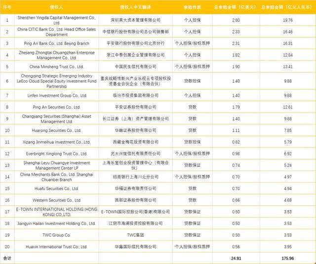 贾跃亭债务总额达100亿美元,中信银行、平安银行系前三大债权人