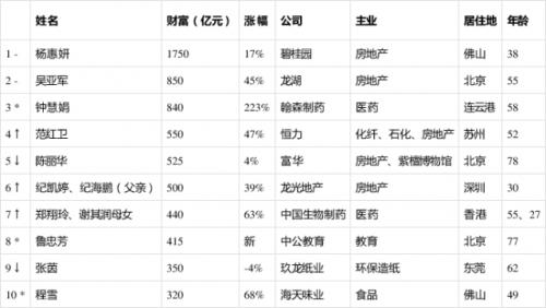 2019胡润女企业家榜出炉第一是谁?2019胡润女企业家前十完整榜单