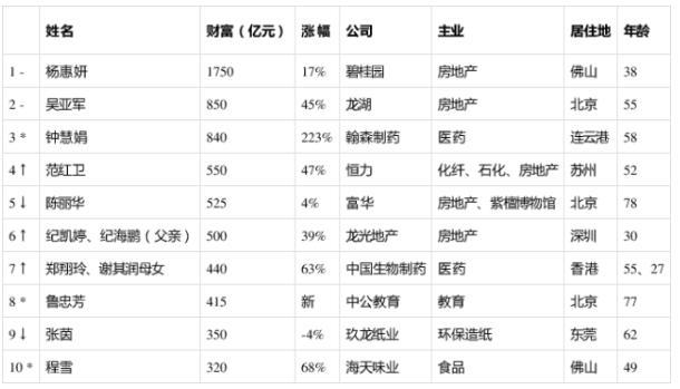 2019胡润女企业家榜第一名是谁?2019胡润女企业家榜完整版名单