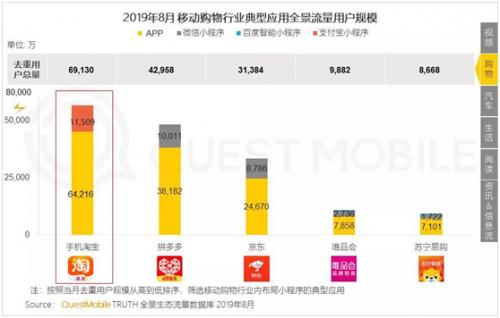 QuestMobile:拼多多月活用户达4.29亿,净增3500万