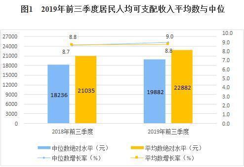 前三季度居民人均可支配收入22882元!2019前三季度居民消费支出情况