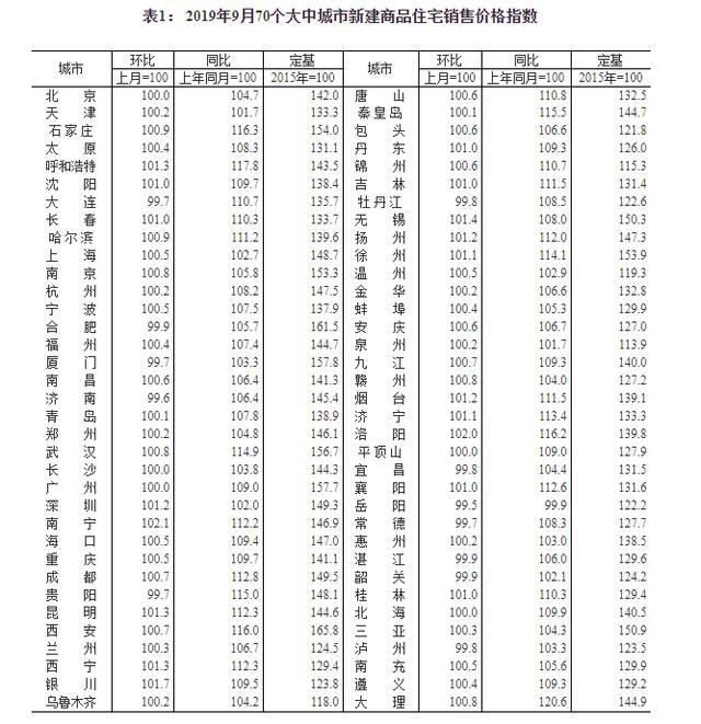 70城房价出炉在哪里看 70城房价出炉各个地方最新房价