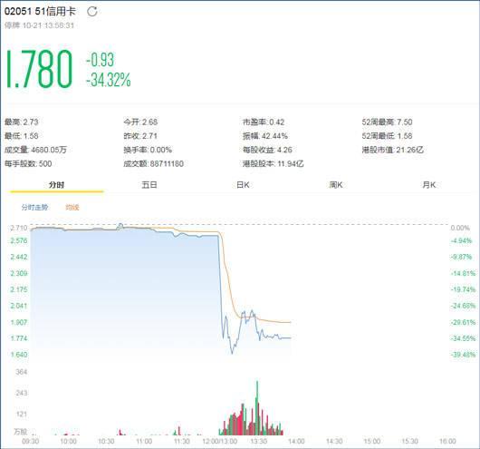 51信用卡遭警方突击调查,股价暴跌34%