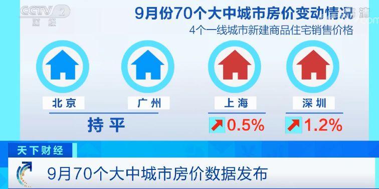 70城房价出炉完整榜单曝光 9月70城房价有哪些变化详细情况介绍