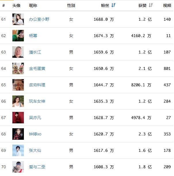 抖音网红排名:2019网红排行榜谁是第一