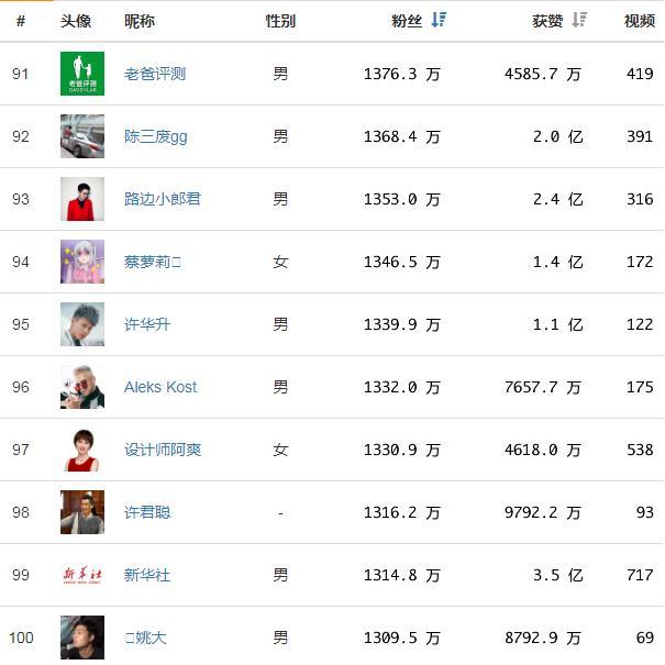 2019歌曲最红排行榜_想和音乐谈恋爱 QQ炫舞 十月红歌排行榜