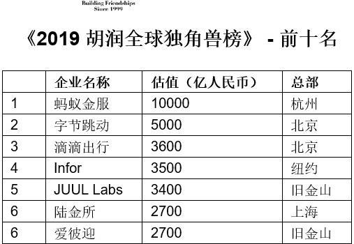 中国独角兽企业首次超过美国真的吗?胡润全球独角兽榜出炉详情介绍