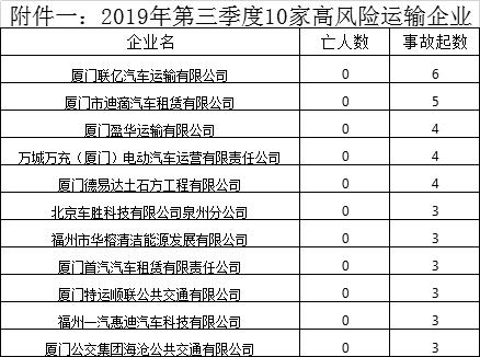 福建交警曝光全省三季度高風險運輸企業及道路交通事故多發路段
