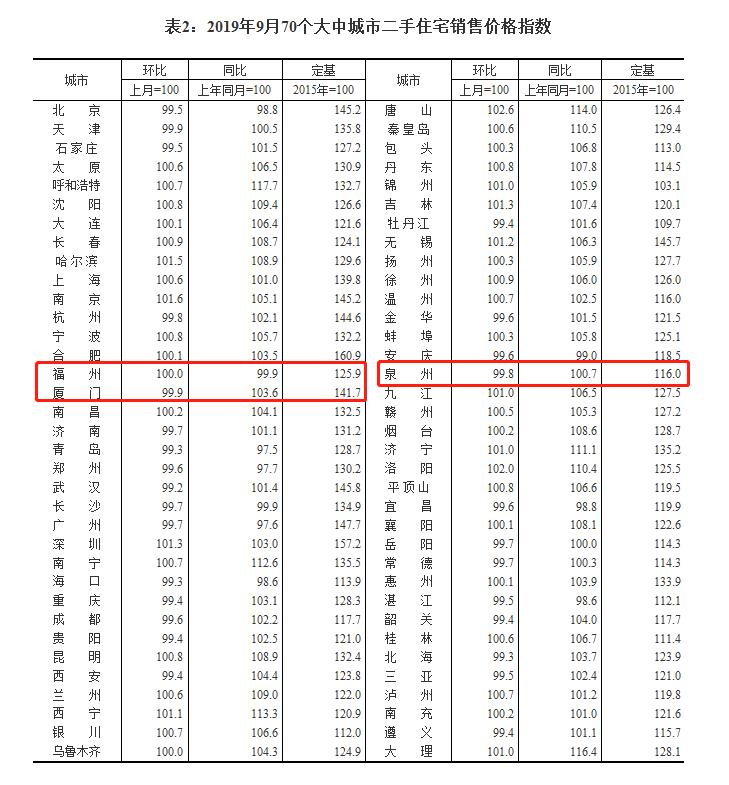 9月70城房价数据出炉! 福州新房价格上涨……