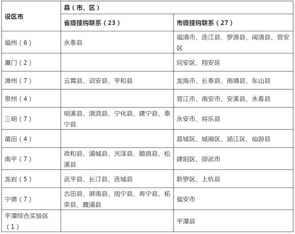 福州这些村镇入选省级乡村振兴试点示范名单!