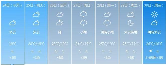 冷空氣來襲!福州氣溫將跌至16℃!還有臺風……