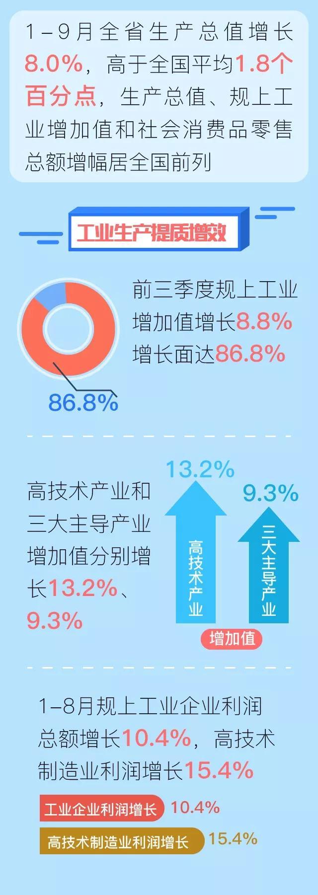 """前三季度:福建經濟運行""""穩""""""""進""""""""實"""""""