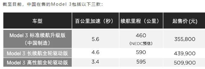 國產Model 3預訂:35.58萬起售 明年一季度交付