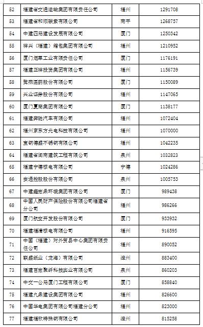 2019福建企業100強榜單和發展報告出爐
