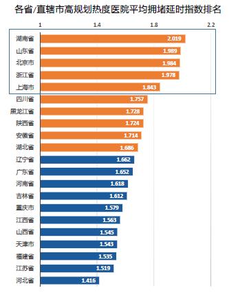 最堵三甲医院榜单曝光哪些医院上榜了?最堵三甲医院齐备榜单