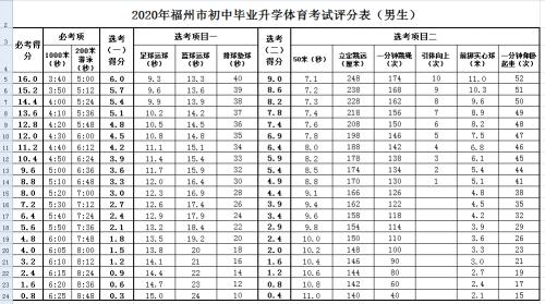 福州2020年初中中考体育评分标准公布
