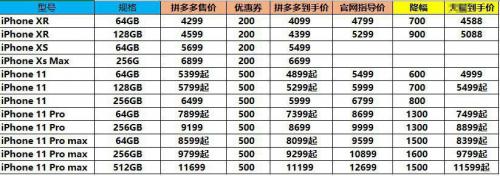 """拼多多預熱""""雙11"""" 蘋果iPhone 11最高直降1600元"""