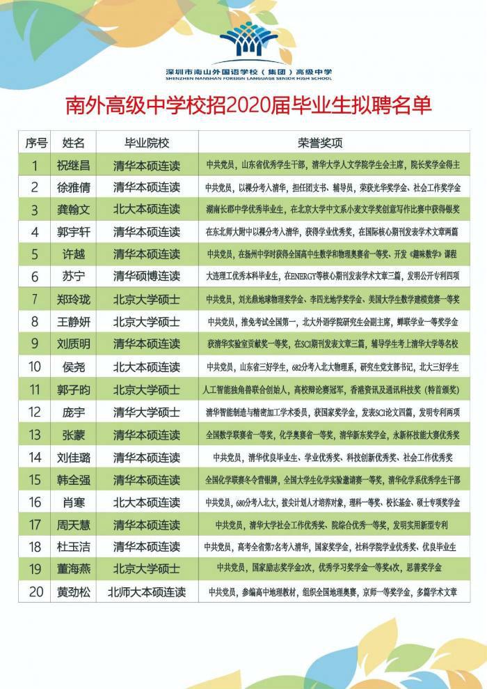 高中招聘20人录取清华北大19人 深圳一所高中的招聘再现王炸级阵容!