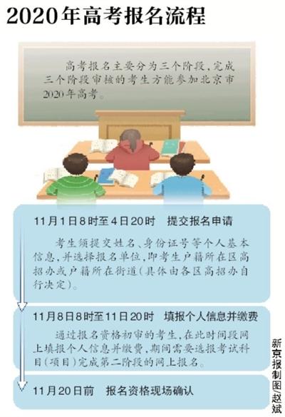 北京2020年新高考今天开始报名 五类人不可报考