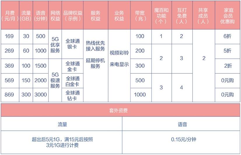 北京首位5G商用用户诞生 中国移动5G商用套餐发布