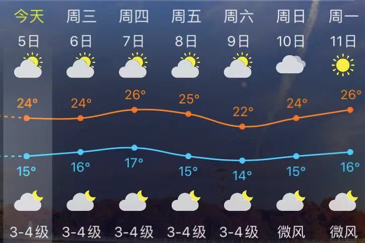即将跌破15℃!福州人11月要警惕这些疾病!