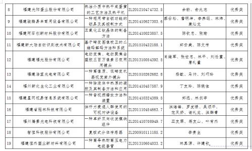 2019年福州市专利奖名单出炉!