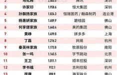 2019福布斯中国富豪排行榜最新排名 中国首富十大排名