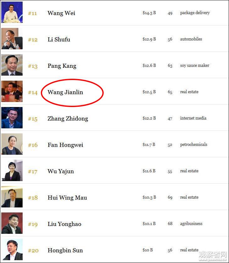 王健林财富缩水怎么回事 王健林财富缩水多少 福布斯中国富豪榜最新名单