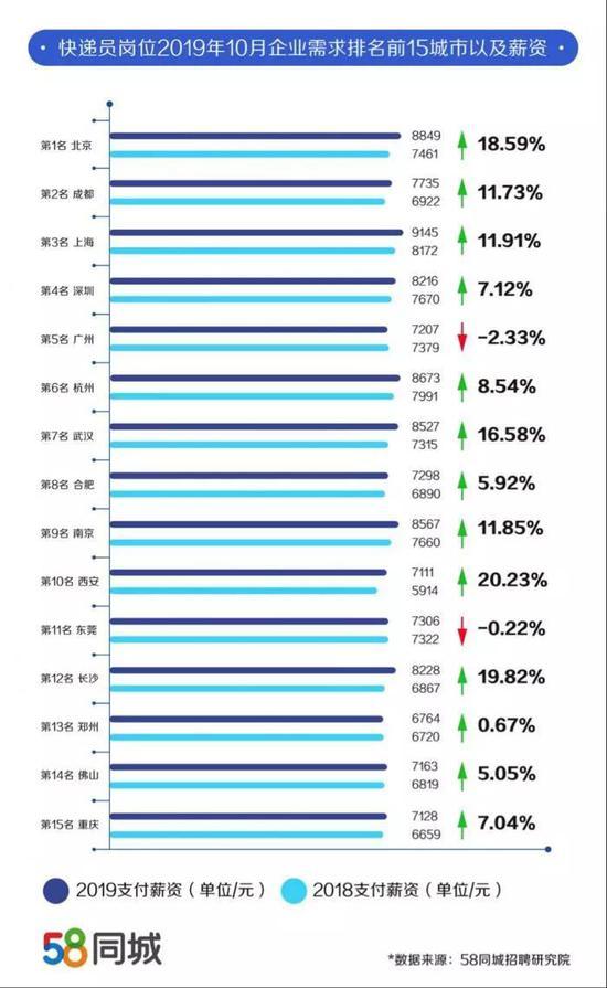 双11快递小哥薪资如何?2019年全国快递员薪资城市排行榜