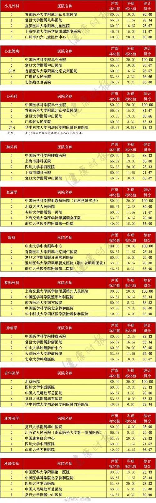 全国医院专科排名榜单出炉 2018年度中国医院专科综合排行榜详情