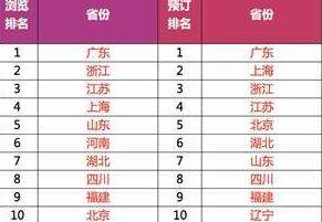2019双十一总成交额是多少 双11各省消费榜排名公布亮点有哪些