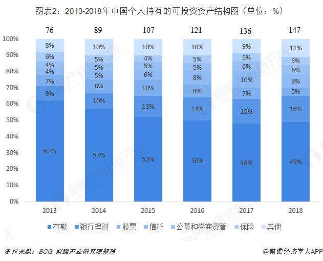 图表2:2013-2018年中国个人持有的可投资资产结构图(单位:%)