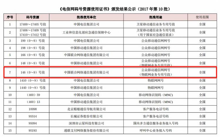中国联通被工信部约谈 因146号段码号使用不规范骚扰电话问题突出