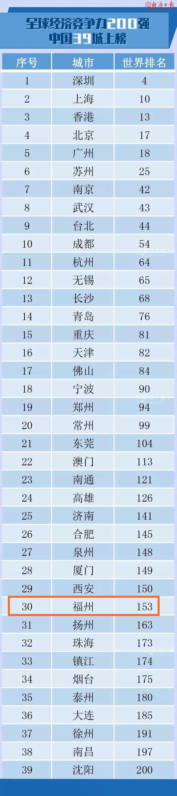 重磅!全球城市竞争力榜单发布,福州排在……
