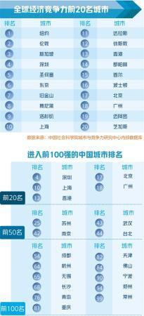 重磅!全球城市競爭力榜單發布,福州排在……