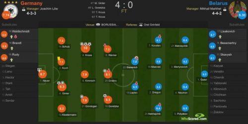 德国4-0提前出线怎么回事 德国6胜1负积18分位列小组第一