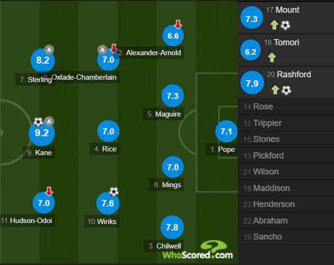 欧预赛-凯恩传射 拉什福德进球 英格兰4-0夺头名