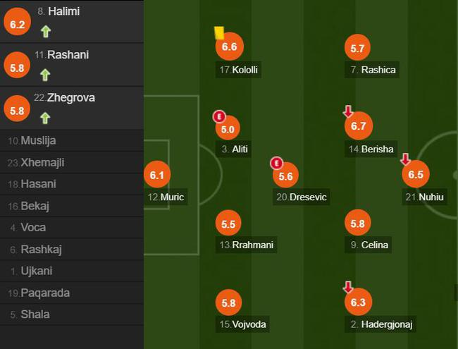 科索沃球员评分