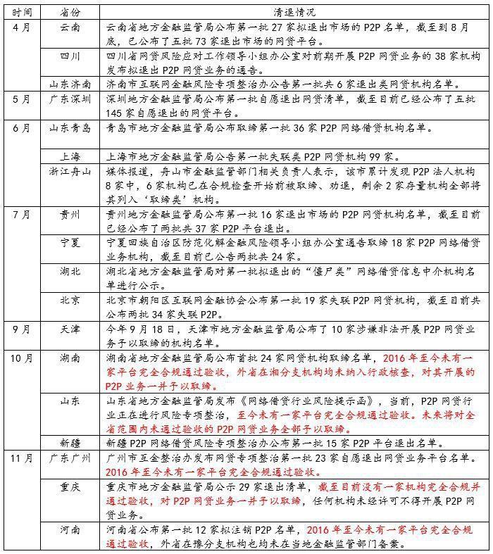 """18地公布网贷清退名单 多省""""一刀切"""""""
